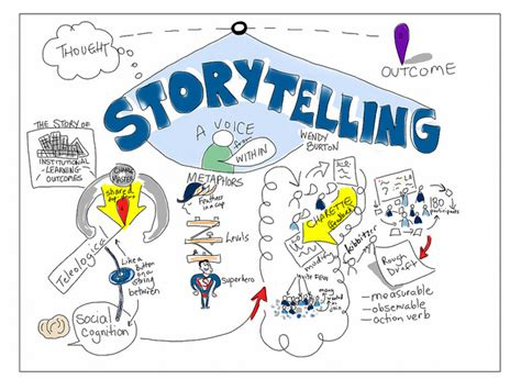 50 Creative Storytelling Ideas For Your Brands