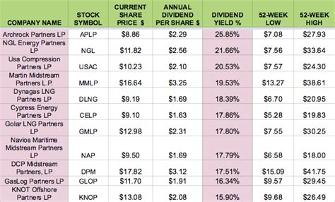 the best dividend stocks best dividend paying stocks images usseek