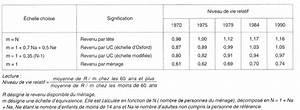 6 Chevaux Fiscaux Equivalence : le niveau de vie relatif des personnes g es pers e ~ Medecine-chirurgie-esthetiques.com Avis de Voitures