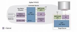 Zigbee  U00ae Rf4ce Personal Area Networks