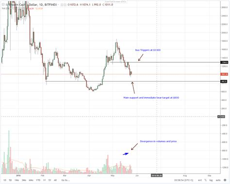 Charts providing a snapshot of the bitcoin cash (bch) ecosystem. Bitcoin Cash (BCH) Price Technical Analysis (May 26, 2018)