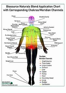 Essential Oil Blend Application Chart By Simply Magickal