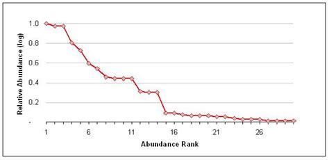 rank abundance curve wikipedia