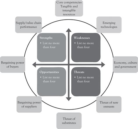 analytical approaches  strategic planning