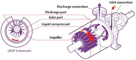 How Liquid Ring Vacuum Pumps Work