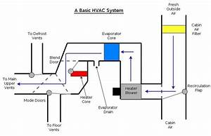 hvac systems automotive hvac systems With involving electronic control systems for automotive applications