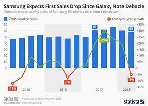 Chart  Samsung Expects First Sales Drop Since The Galaxy