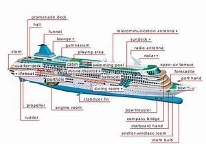 Transport  U0026 Machinery    Maritime Transport    Examples Of