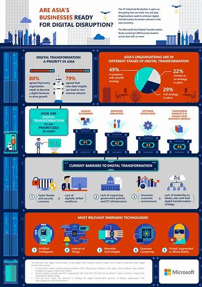 Digital Microsoft Infographic Leaders Business Asia Transformation