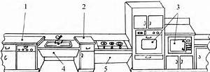 An Example Of Kitchen Adaptation With Row Arrangement For