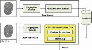 U0026quot Get Smart U0026quot  With Ti U2019s Embedded Analytics Technology