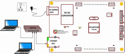 Channel Ethernet Gpio Module With Analog Inputs