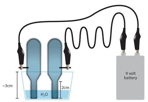 activity electrolysis  water manoahawaiieduexploringourfluidearth