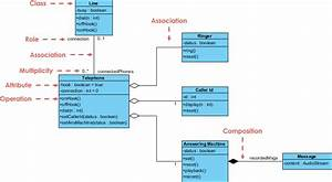 Uml Questions  What Does A Uml Class Diagram Show