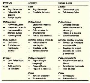 Elaboración de menú en restaurantes GestioPolis