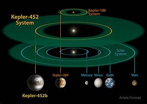 Kepler-452b Crib Sheet: Everything You Need To Know About ...