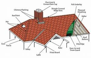 Roofing Services  Dublin