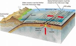 Underwater Diagram Mid Ocean Ridge