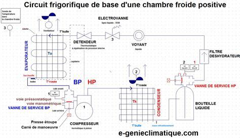 moteur chambre froide logiciel de panne frigorifique
