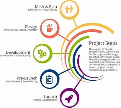Development Process Project Web Website Steps Marketing