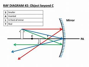 Ppt - Locating Images In Concave Mirrors Using Ray Diagrams Powerpoint Presentation