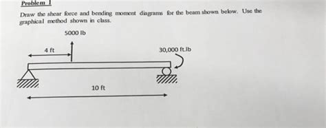 Solved Problem Draw The Shear Force Bending Moment