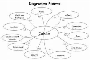 Techno Diagramme Pieuvre