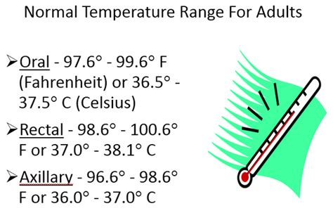 normal temperature range for adults what is normal temperature local
