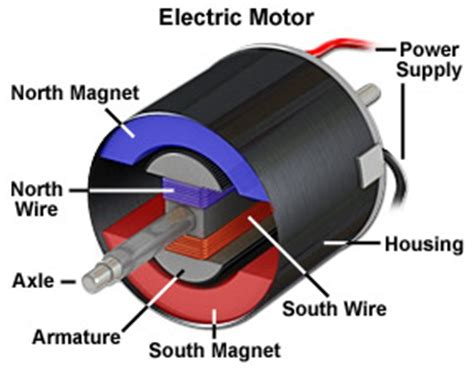 Electric Motor Magnets by Magnets From Mini To Mighty Maglab