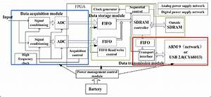 Block Diagram Of The Data Acquisition System