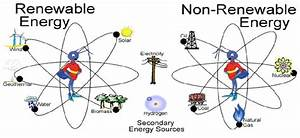 Diagram Of Renewable And Non