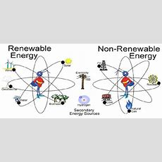 Diagram Of Renewable And Nonrenewable Energy  Download Scientific Diagram