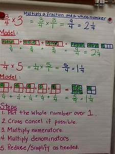 Multiply A Fraction By A Whole Number Anchor Chart