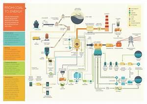 Pagbilao Process Flow