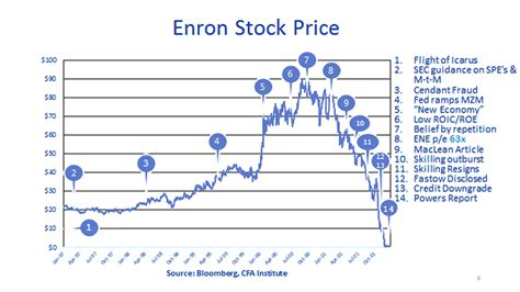Enron Corporation - Financial Scandals, Scoundrels & Crises