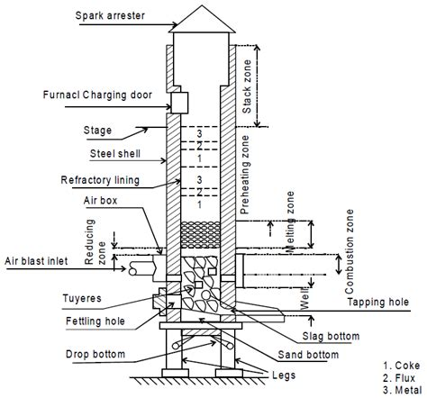 cupola furnace construction and working cupola furnace zones charging working safety