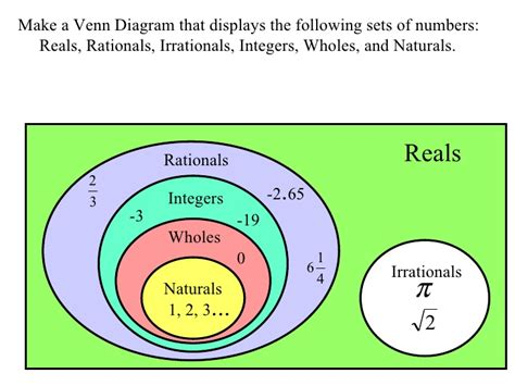 Whole Number Integer Vvenn Diagram by 1 1 Real Numbers And Number Operations