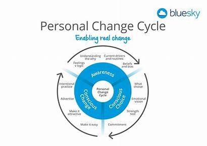 Change Cycle Personal Resolutions Sky Business