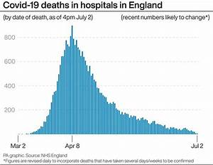 Uk Coronavirus Hospital Deaths Rise By 19 As Daily Drop