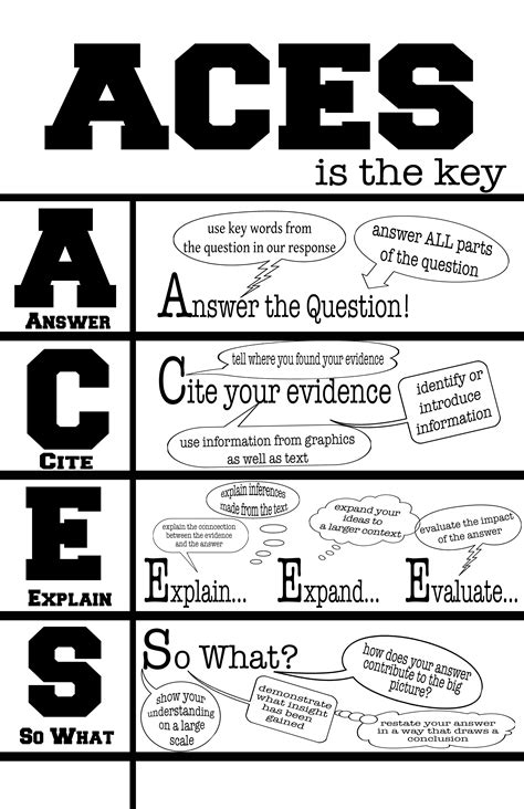 022: ACES Poster for paragraph | Literacy Leader