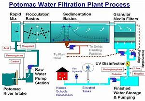 33 Water Treatment Process Diagram