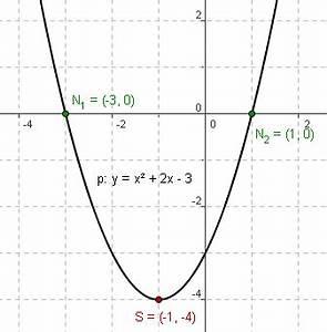Nullstellen Einer Parabel Berechnen : quadratische funktionen geogebrawiki ~ Themetempest.com Abrechnung