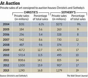 How Private Sales Conquered Auction Houses