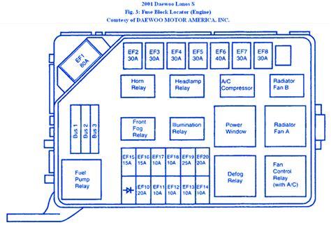 2001 Daewoo Leganza Fuse Box Diagram by Daewoo Lanos T150 2000 Engine Fuse Box Block Circuit