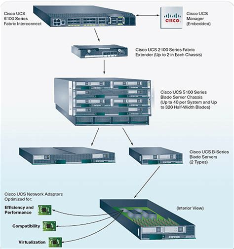 Cisco's Big Data Center Plans Assessing Winners And