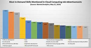 Where Cloud Computing Jobs Are In 2014