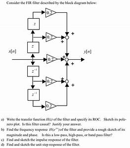 Solved  Consider The Fir Filter Described By The Block Dia