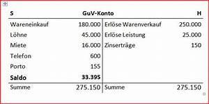 G Und V Rechnung : abschluss des guv kontos auswirkung auf eigenkapital ~ Themetempest.com Abrechnung