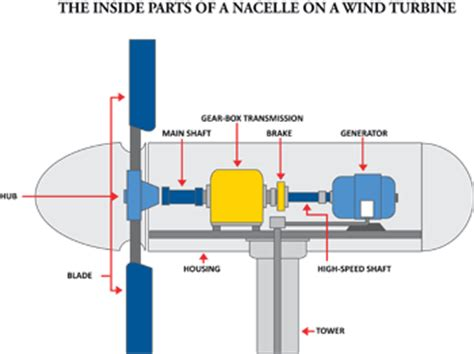 Mega Volt Get Make Small Windmill Generate Electricity