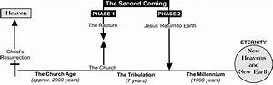 Second Coming  Rapture  U0026 Return To Earth